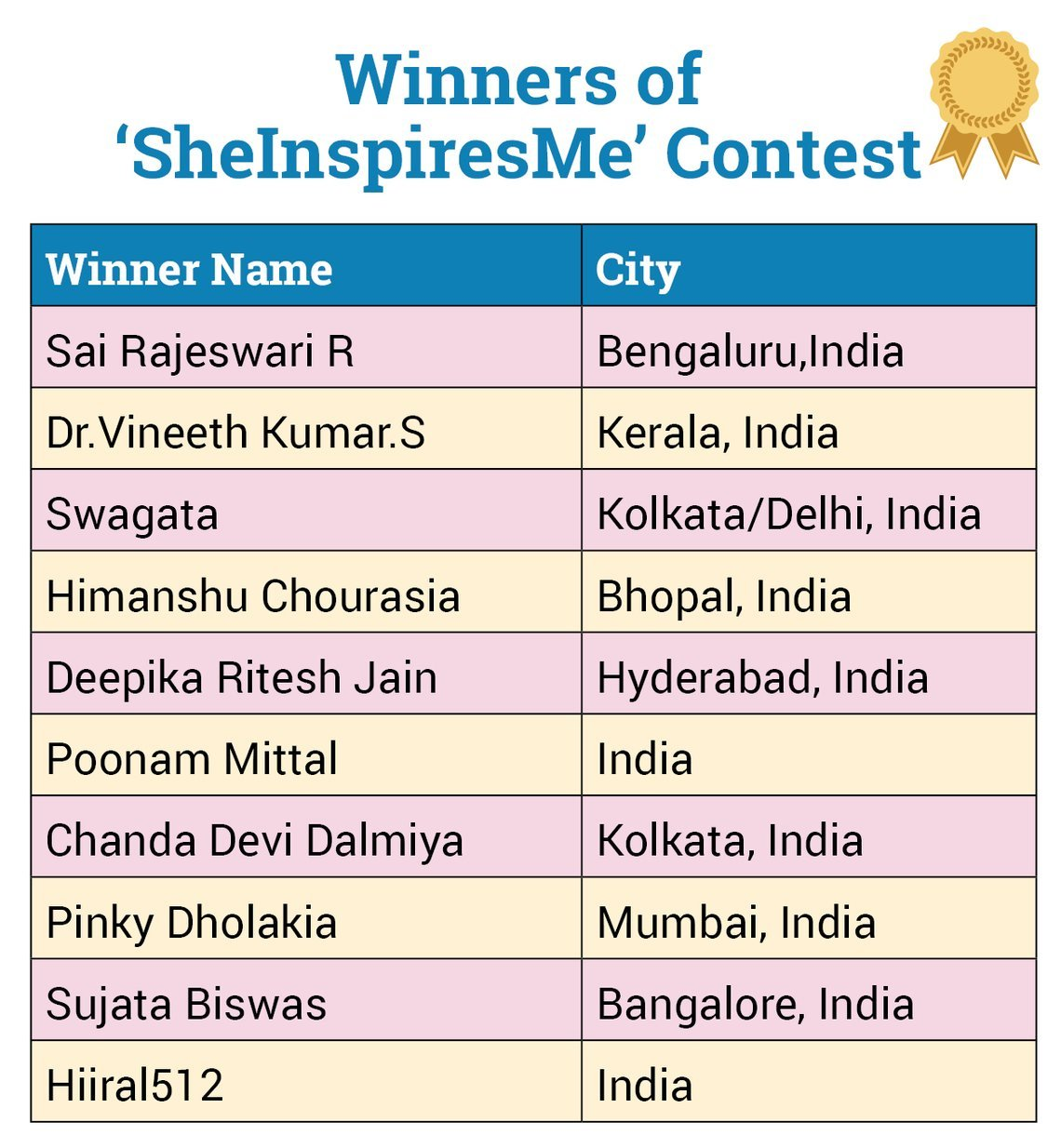 ParentCircle Announces Winners of the #SheInspiresMe Contest