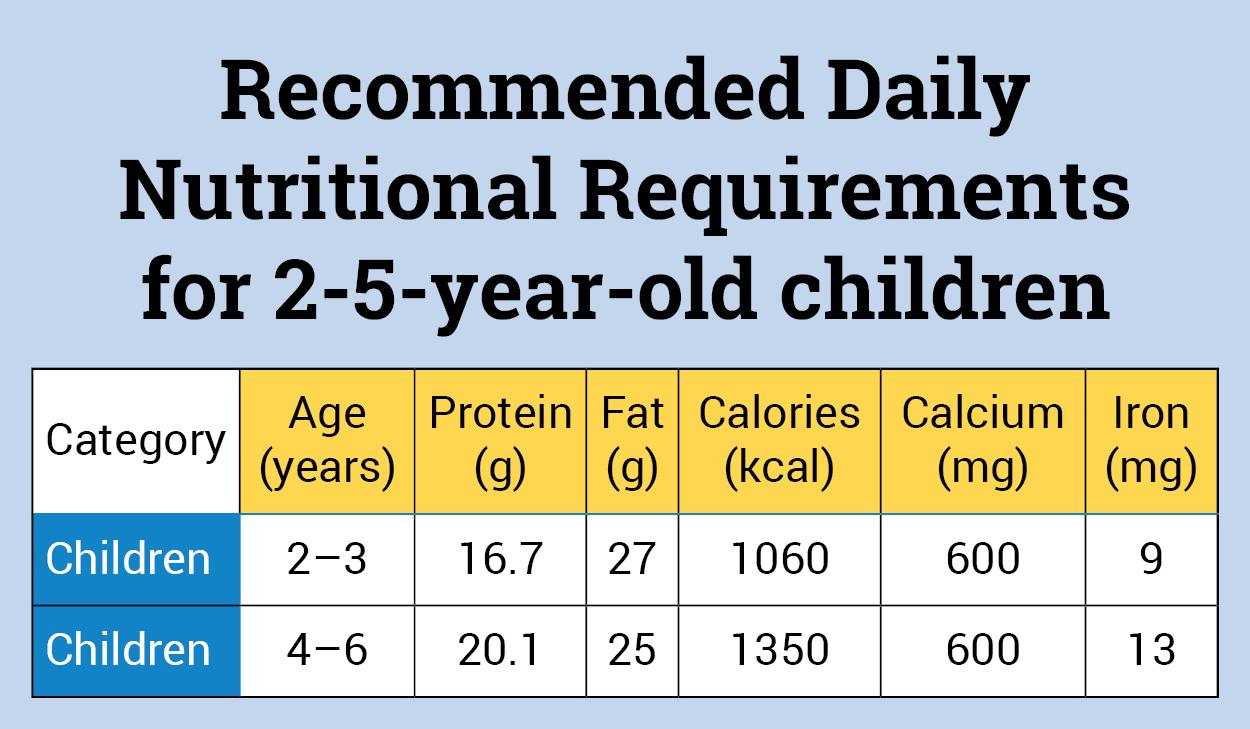 Nutrition Requirements for 0–5-year-old Children