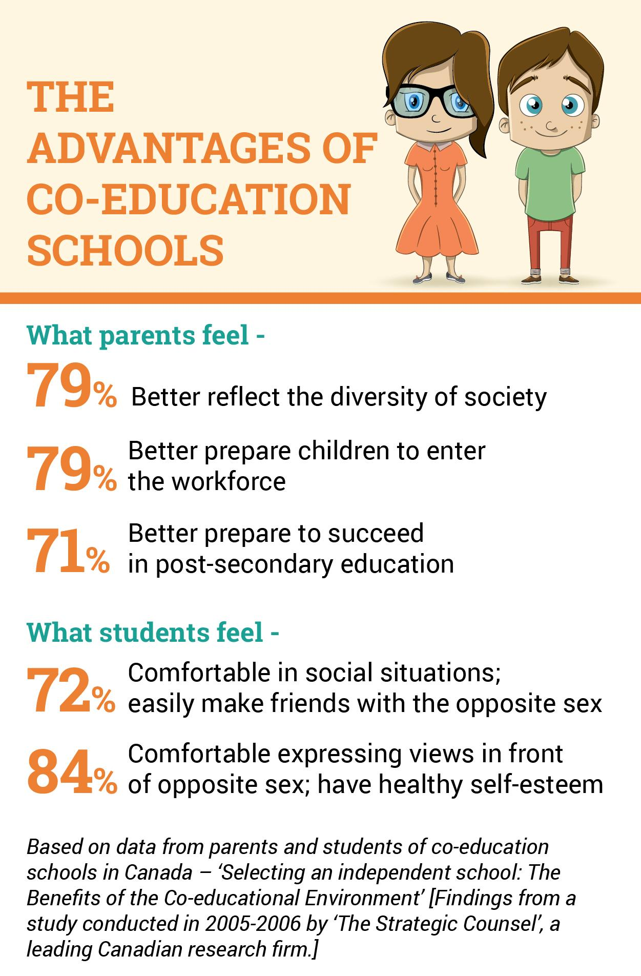 The Role Of Co-Education In Promoting Your Child's Social Intelligence