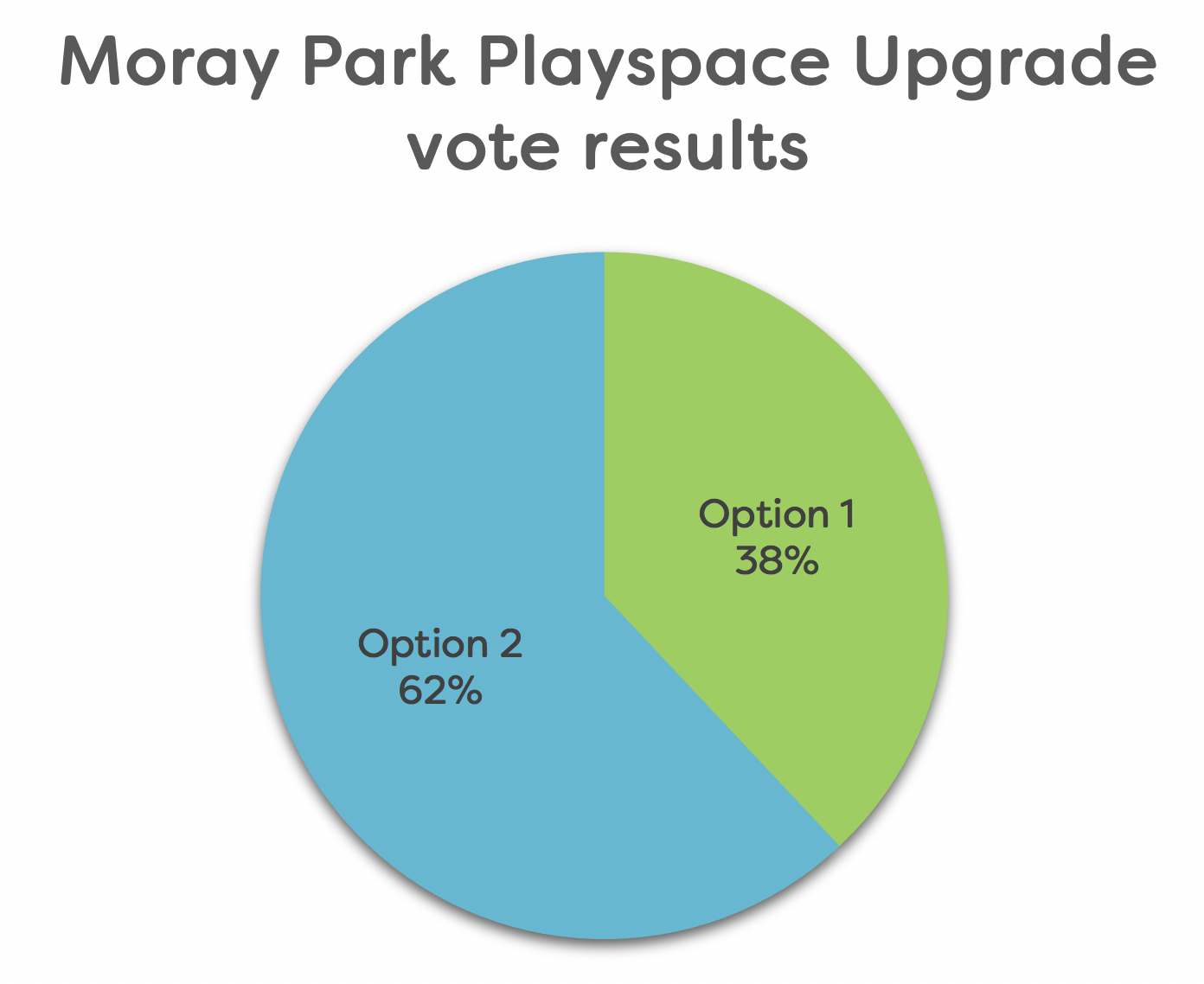 Moray Park Playspace Upgrade vote results.png