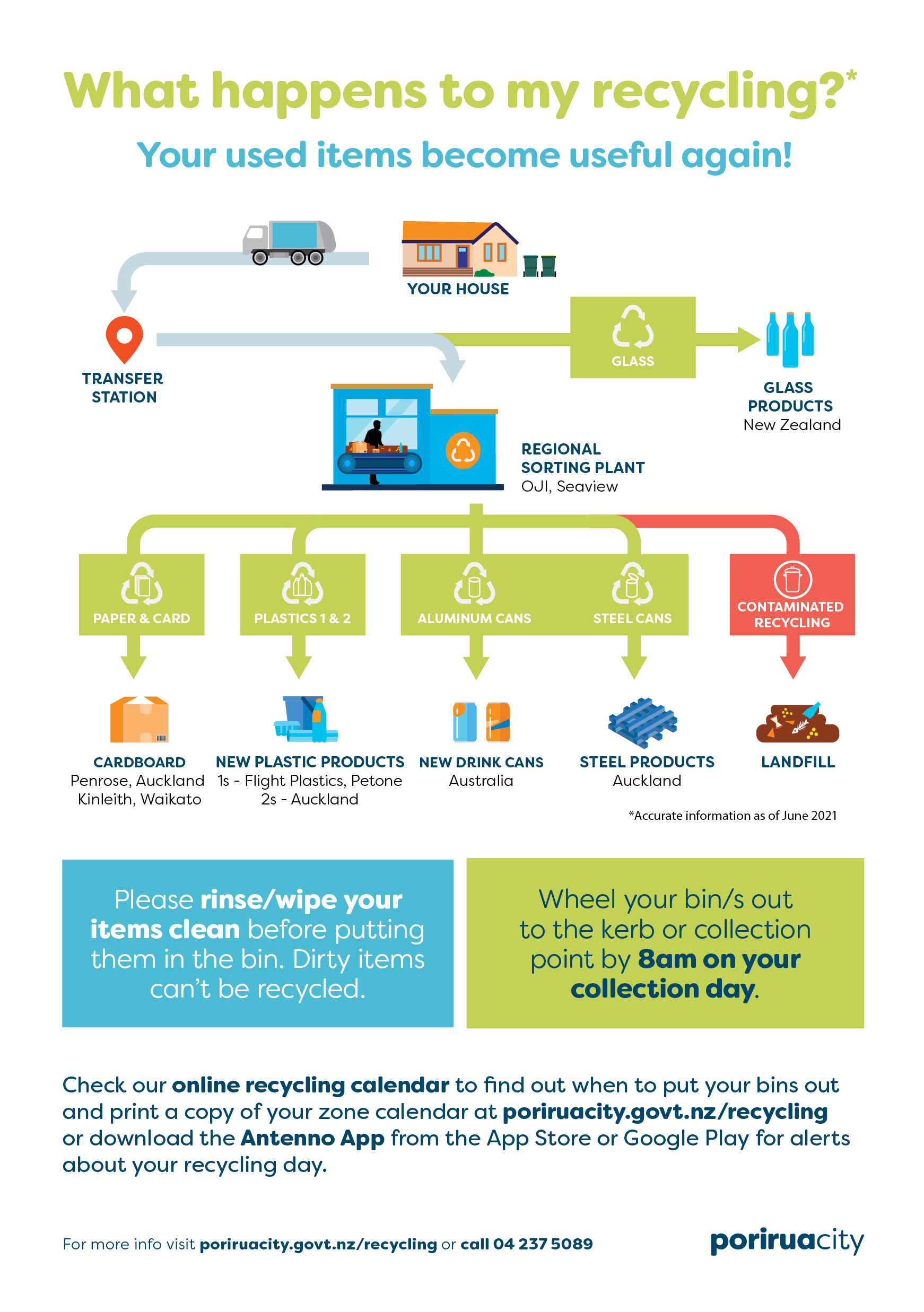 Recycling-Let's clear this up-seps-HR4.png