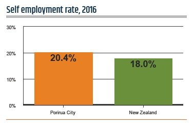 Self-employment rate, 2016.  Porirua City 20.4%, New Zealand 18%.