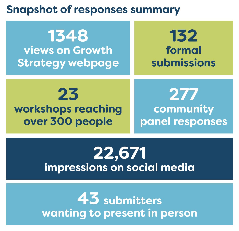 Snapshot of responses summary