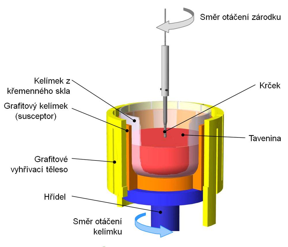 Od písku k procesoru — výroba křemíkového waferu