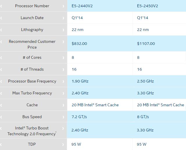 Intel Xeon E5-2440V2 vs Intel Xeon E5-2450V2