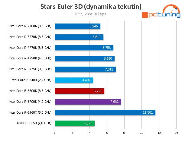 Core i5-6400: Nejlevnější čtyřjádro Skylake v testu