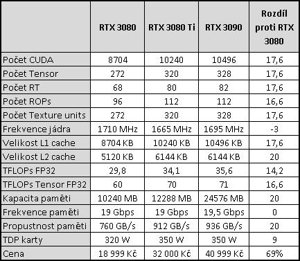 Asus RTX 3080 Ti STRIX LC: Extrémní výkon i cena