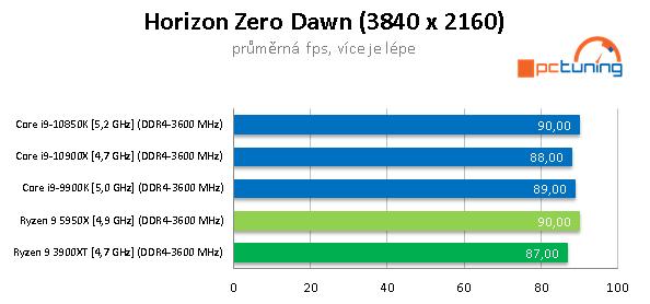 AMD Ryzen 9 5950X a GeForce RTX 3090 v testech a hrách