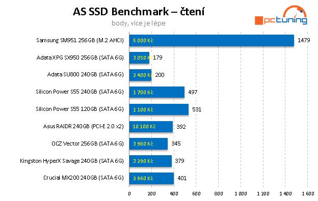 ADATA SU800 a SX950 – Nová levná SSD s 3D NAND čipy