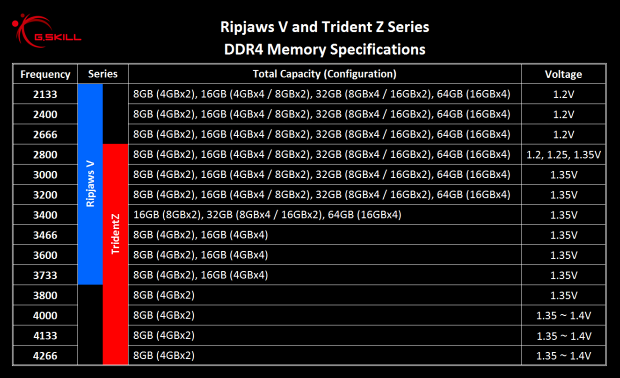 G.Skill Ripjaws V DDR4-3600 16GB (4 × 4GB) kit v testu
