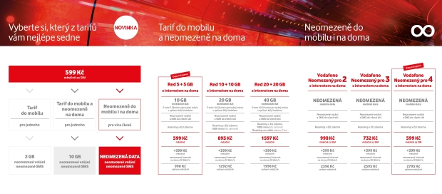 Vodafone spouští neomezená mobilní data. Jednotlivec má smůlu