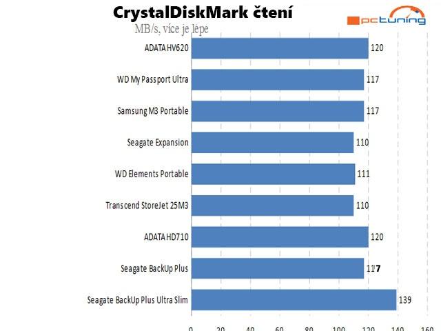 CrystalDiskMark 5.1.1 průměrná hodnota čtení