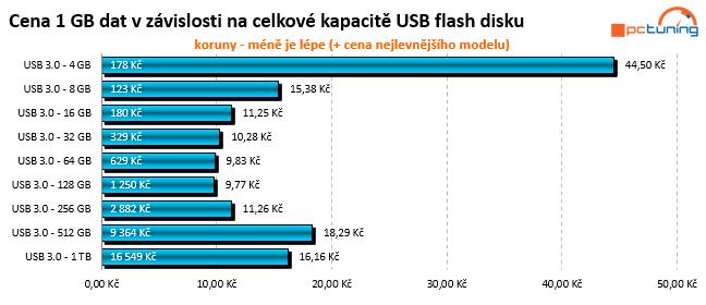 Test: třináct 64GB USB 3.0 flashdisků s cenou do 1000 Kč