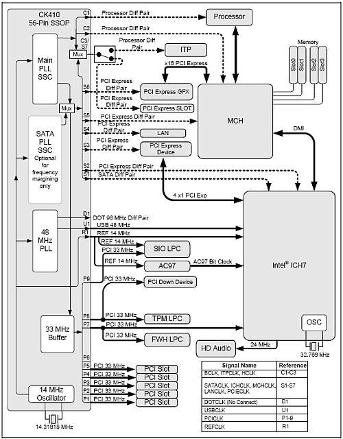 Přehled základních desek - duben 2006