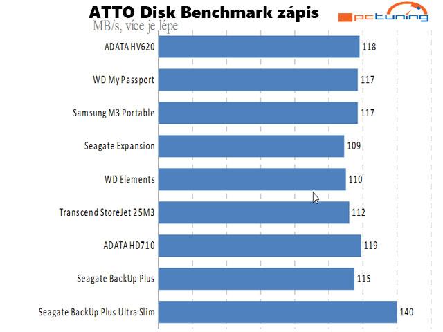 ATTO Benchmark průměrná hodnota zápisu