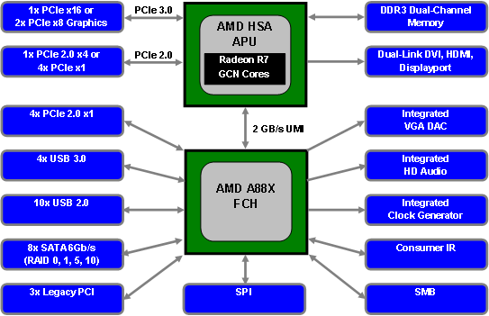 AMD A88X se jen mírně liší od loňského A85X. Celkově vzato je podobný čipsetům Intelu pro mainstreamové platformy LGA 115x.