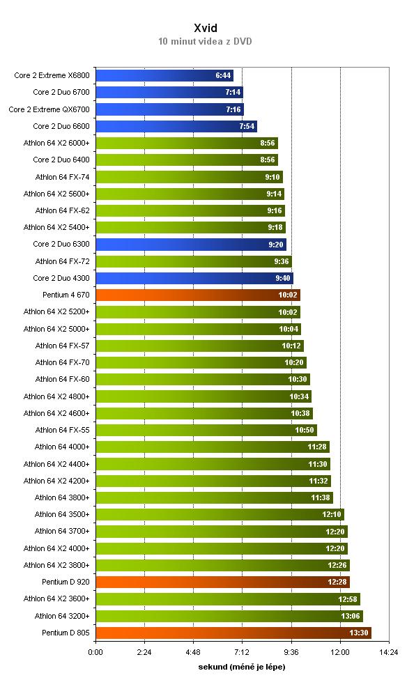 Který procesor je lepší? 34 procesorů v 10 testech
