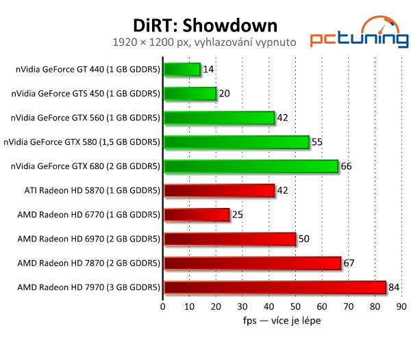 DiRT: Showdown — grafika beze změn, nároky vyšší
