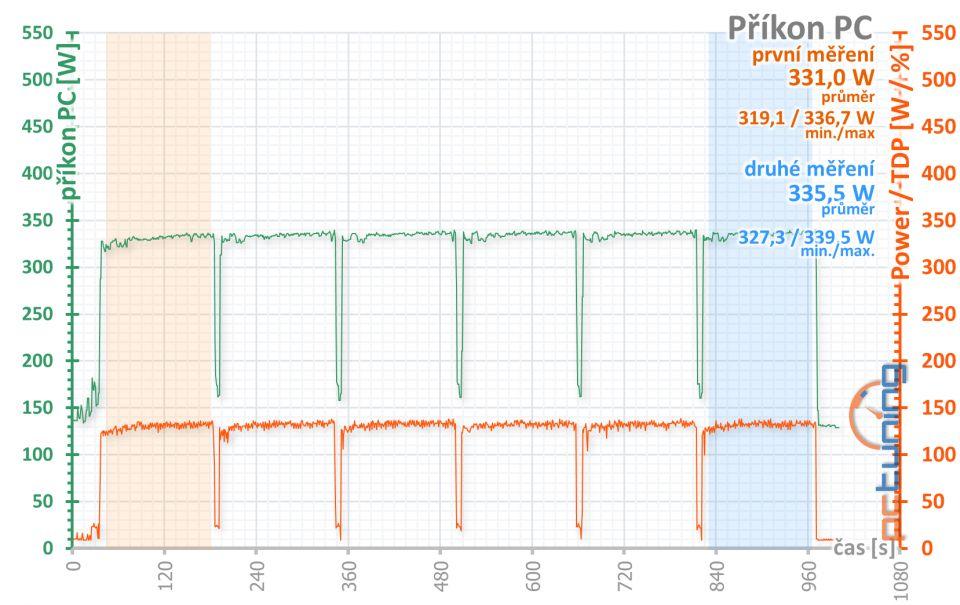 Radeon RX 5700 a 5700 XT: konečně moderní konkurence!