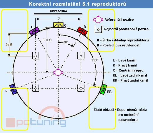 Velký test 5.1 reproduktorů do 2500 korun