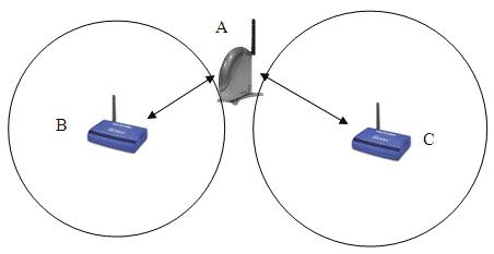 Srovnání vybraných wireless technologií 2/2