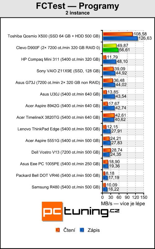 Clevo D900F — notebook výkonnější než desktopové PC