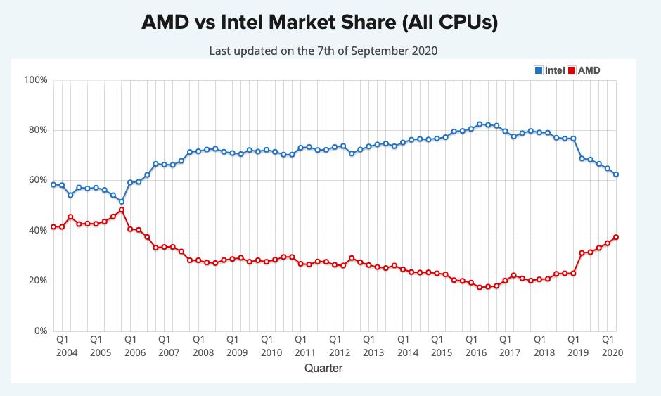 Od roku 2017 AMD ukrojilo 20 % celosvětového trhu na úkor Intelu