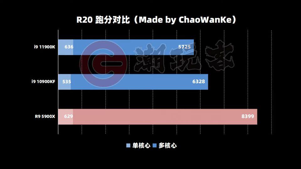 Unikl výsledek procesoru Intel Core i9-11900K v testu Cinebench R20