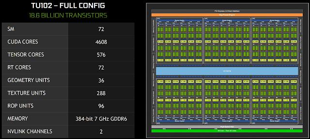 Schéma čipu TU102, Titan RTX má plné jádro