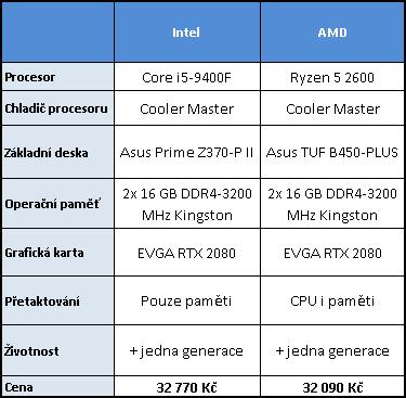 Intel Core i5-9400F proti Ryzenu 5 2600 testu