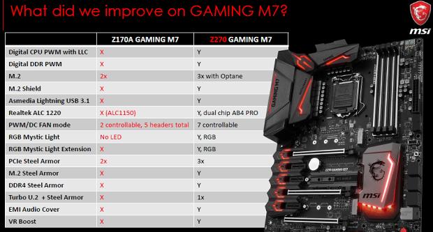 Vylepšení Z270 gaming M7 proti starší Z170 gaming M7