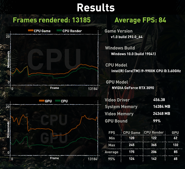 TDP na 114 % (400 W) – průměr 84 fps, minimum 62 fps