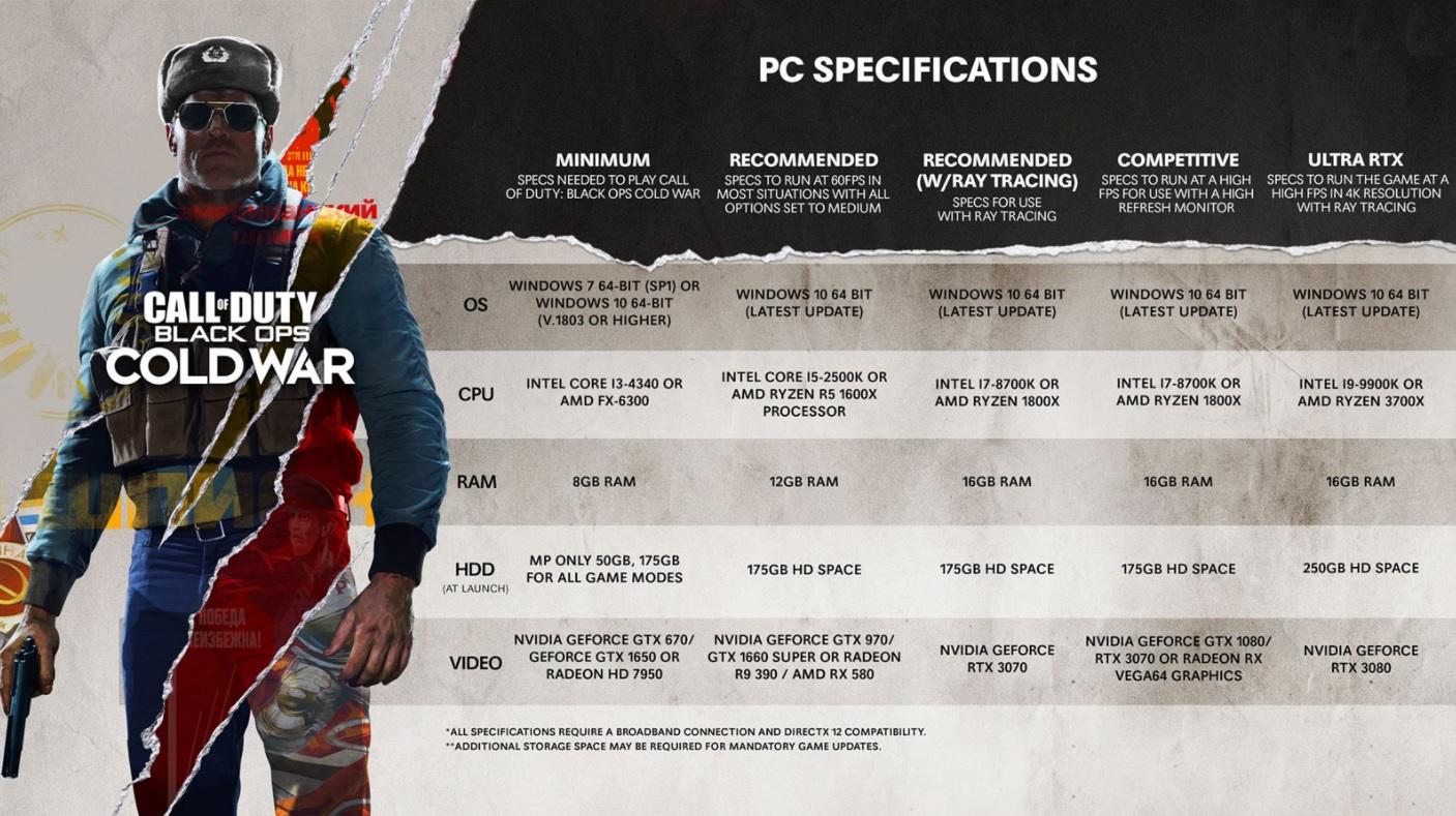 Známe HW nároky střílečky Call of Duty: Black Ops – Cold War