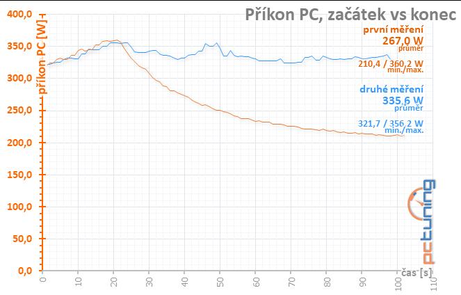 Taktování RX 580 a AMD WattMan: Co se stane, když...