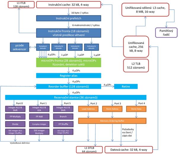 Architektura procesorů Nehalem (2/2)