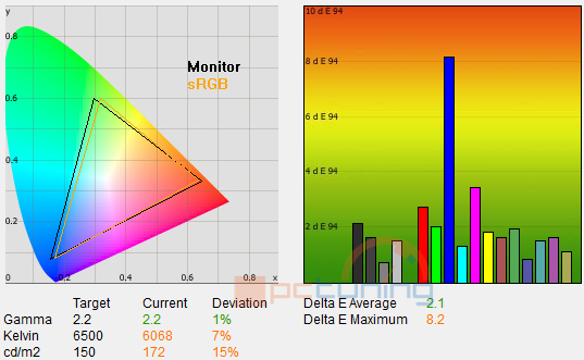 STANDARDNÍ režim po kalibraci na 120 cd/m2, barevná odchylka ΔE je velmi malá