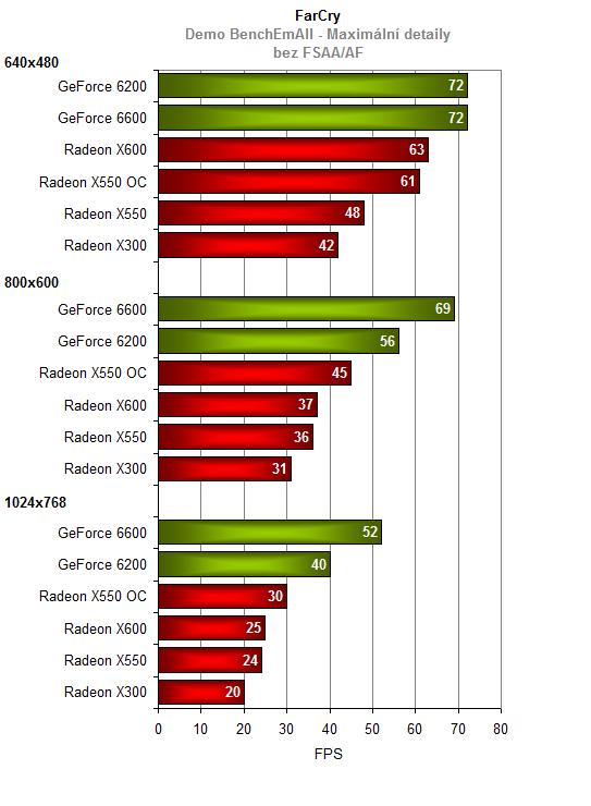 HIS Radeon X550 - Nově příchozí nebo starý známý?