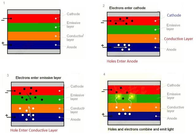 Jak vzniká světlo v OLED displeji (zdroj: TheEngineeringKnowledge.com)