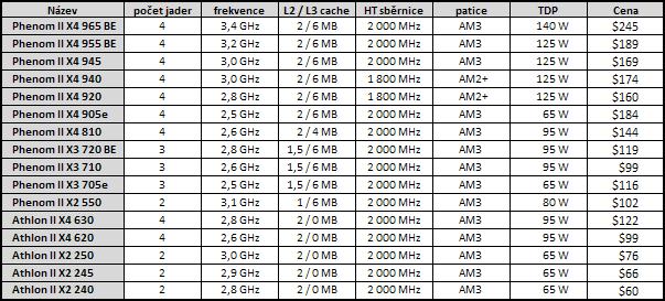 AMD Athlon II X4 — čtyřjádro pro spořivé