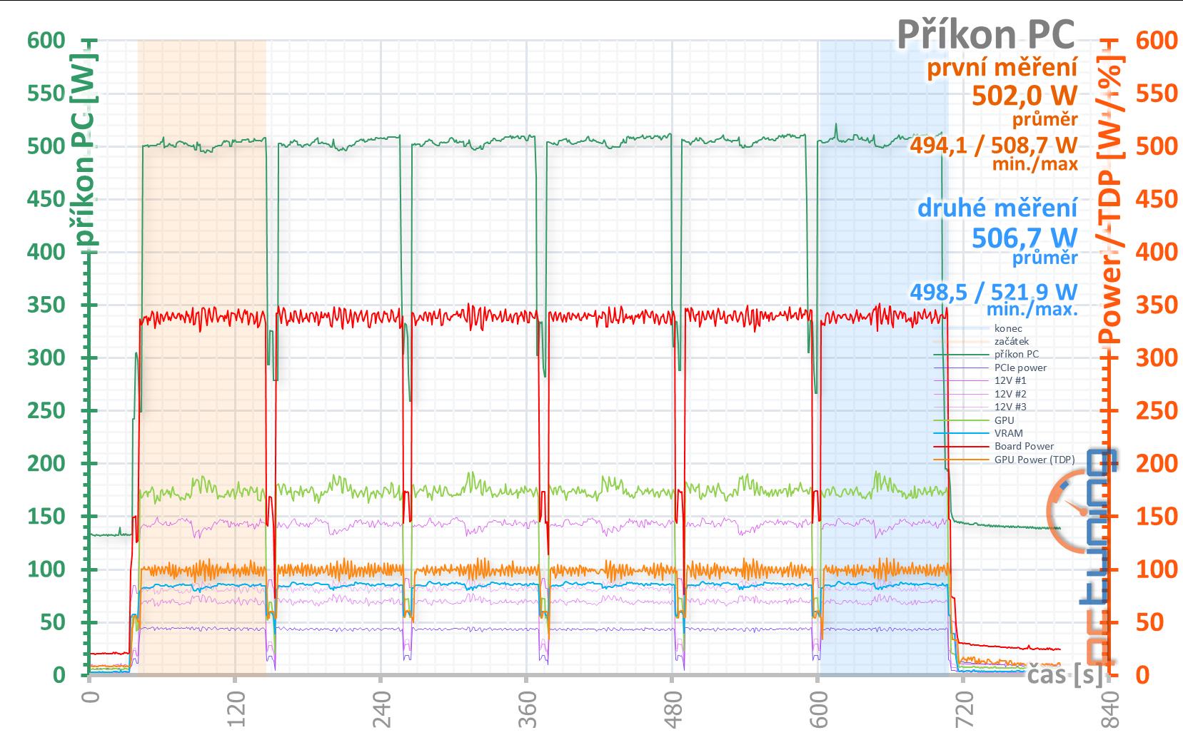 MSI GeForce RTX 3080 Gaming X Trio: rychlejší, tišší, lepší!
