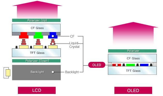 Stavba LCD a OLED displeje