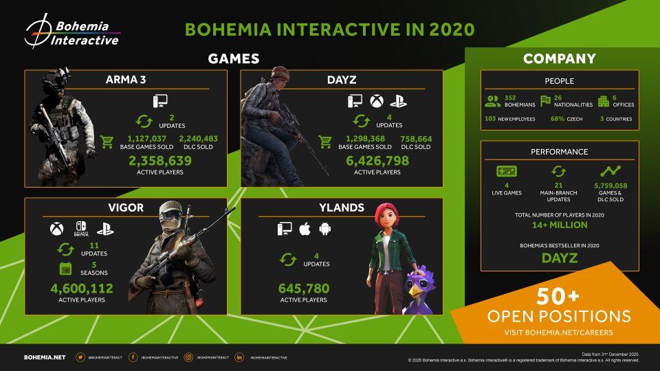 Hry od českého studia Bohemia Interactive oslovily v roce 2020 14 milionů hráčů