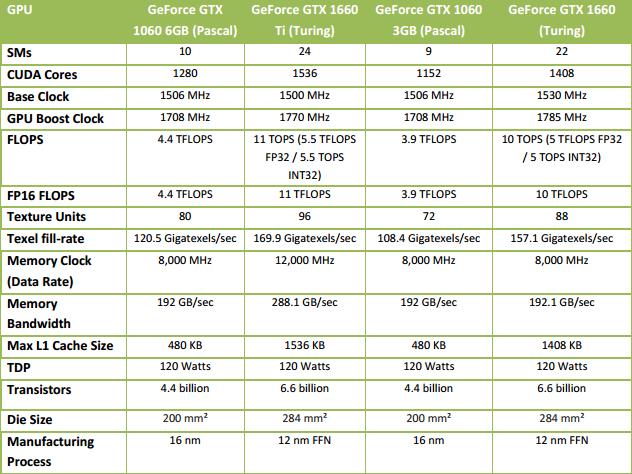 MSI GTX 1660 Gaming X: Levnější a stále dost výkonná