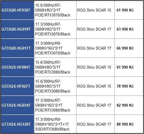 Herní notebooky Asus ROG STRIX SCAR 15 a 17 mají ultrarychlé displeje