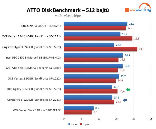 Souboj dvou SSD do 4000 Kč – OCZ Agility 3 vs. Corsair FS 3