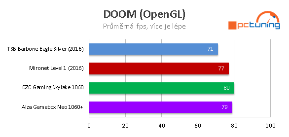 Test herních sestav za 25 tisíc – Alza, CZC, Mironet, T.S. Bohemia