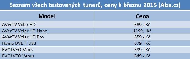 Šest TV tunerů pro USB do 1200 korun v testu