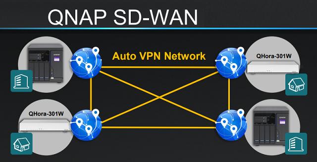 Router QNAP QHora 301W zaujme 10 GbE, WiFi 6 a SD-WAN