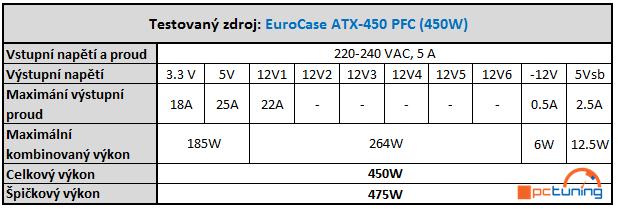 Testujeme pět 400W zdrojů za hubičku – kategorie do 1000 Kč
