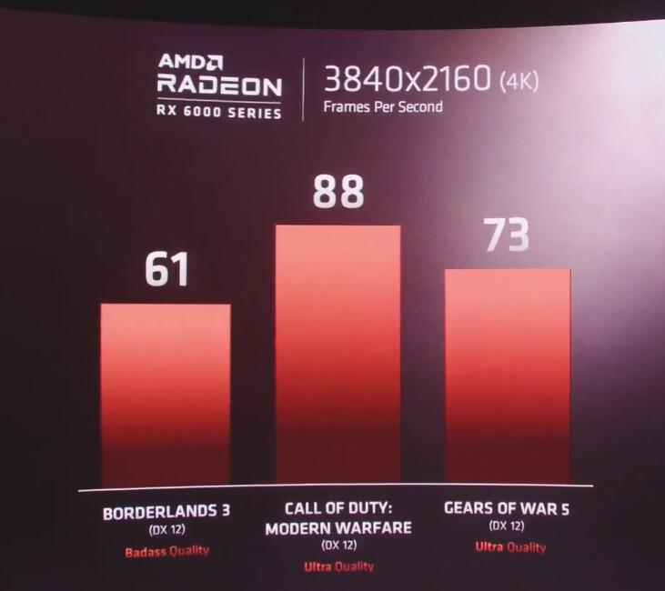 AMD oznámilo Ryzen 5000 a Radeon 6000